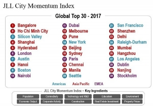 City Momentum Index Davos2017