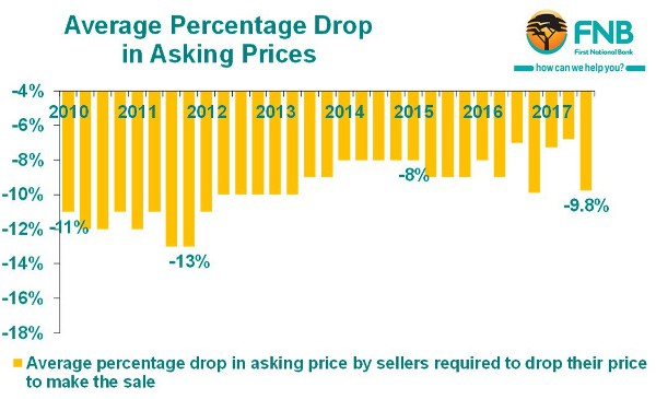 Average_Percentage_drop