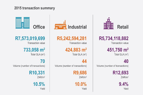 Infographic_2015_Transaction_Summary