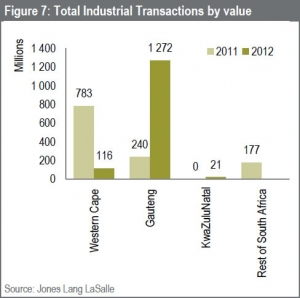 Single occupier industrial assets drive increase in transactional activity