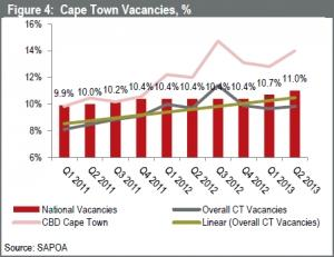 Cape Town Office Property Vacancies H1 2013