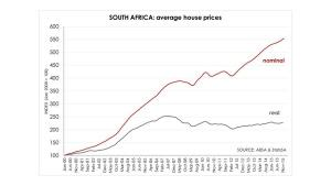 SA House Prices