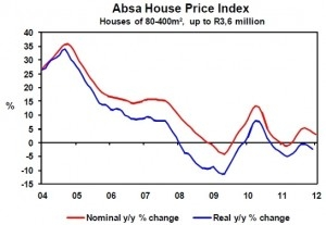 ABSA house price index