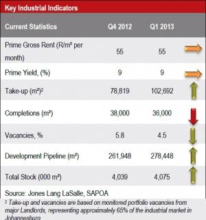 Industrial Property Market in Johannesburg Q12013