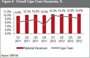 Cape Town Real Estate Overview – Q4 2012