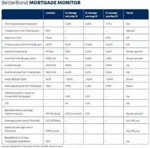 BetterBonds Mortgage Monitor