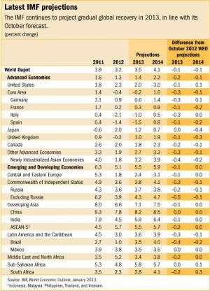 IMF revises SA's growth forecast for 2014 upwards