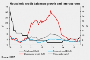 Credit_Balances_Sept2015