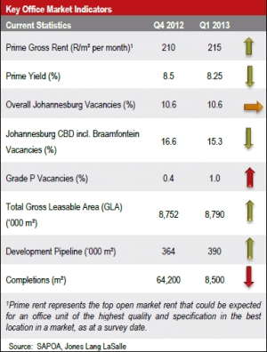 Johannesburg Office Property Market Overview Q12013