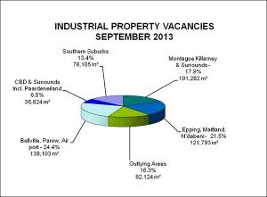 Cape Town Industrial Property Market