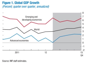 Gradual Upturn in Global Growth During 2013