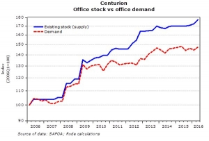 Office Stock vs Office Demand