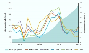 South African property delivers improved performance in 2012