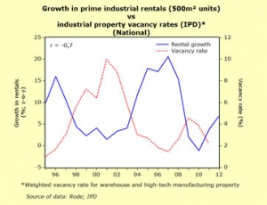 Growth in industrial rentals heating up from declining vacancy rates