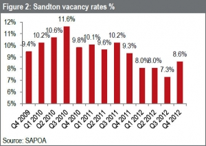 Sandton the largest commercial property node