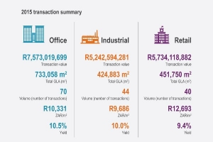 Infographic 2015 Transaction Summary