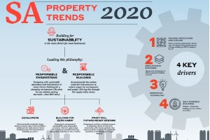 Property Trends SA