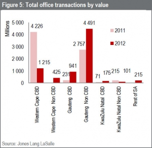 Offices the most traded asset by volume size in 2012