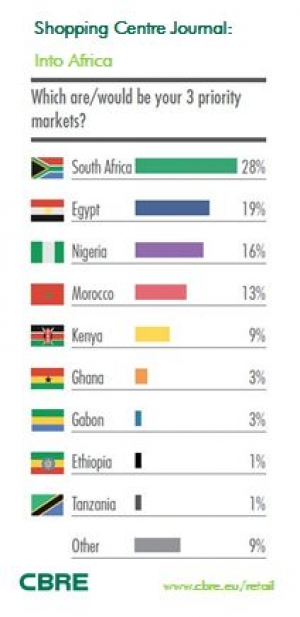 Africa Top 3markets