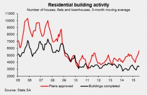 Residential_Building Activity_2015
